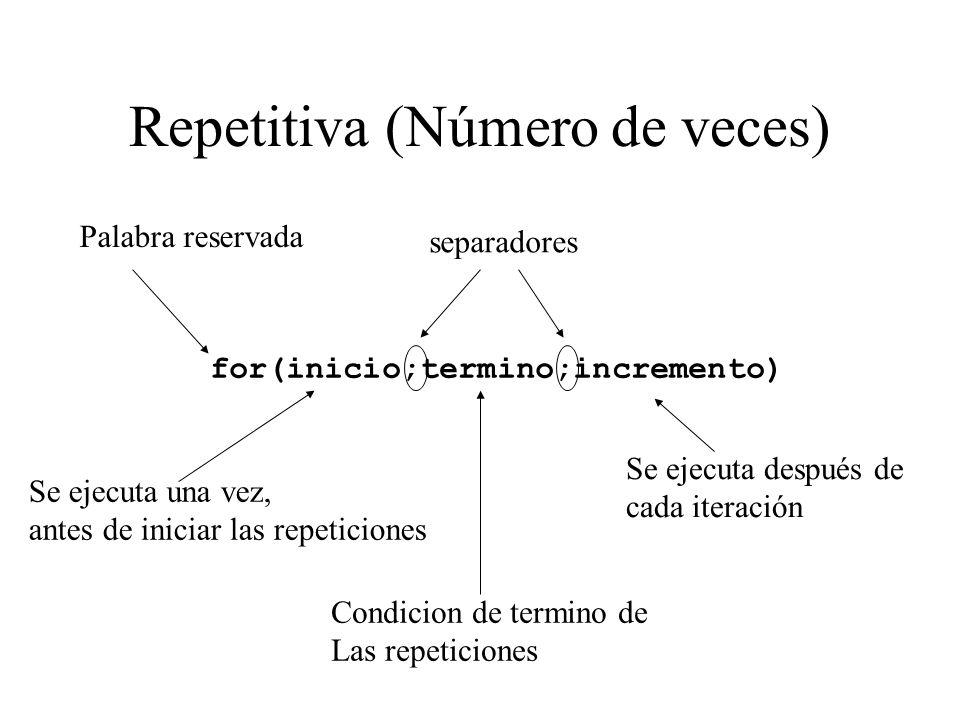 Repetitiva (Número de veces) for(inicio;termino;incremento) Palabra reservada separadores Se ejecuta una vez, antes de iniciar las repeticiones Condic