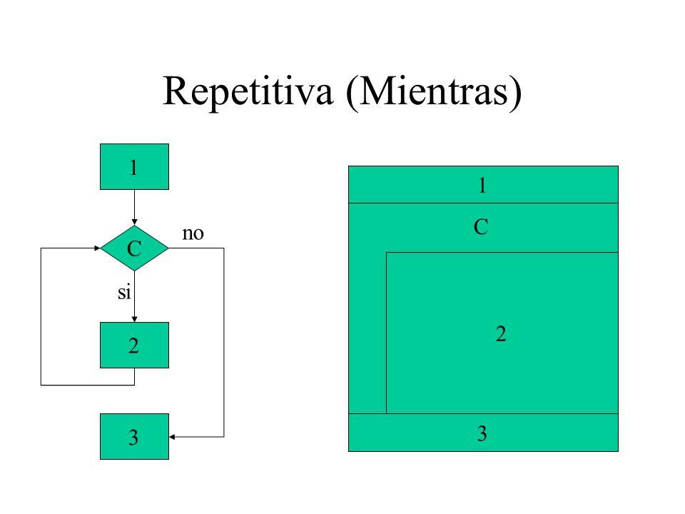 Repetitiva (Mientras) instrucción1; while(condicion) instrucción2; instrucción3; instrucción1; while(condicion){ instrucción2; instrucción3; instrucción4; } instrucción5; Palabra reservada Bloque evaluable a verdadero o falso.