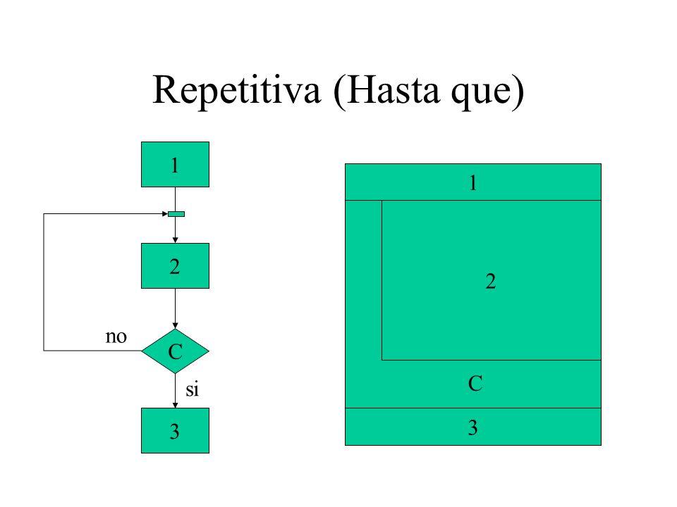 Repetitiva (Hasta que) instrucción1; do instrucción2; while(condición) instrucción3; instrucción1; do{ instrucción2; instrucción3; instrucción4; }while(condicion); instrucción5; Palabra reservada Bloque evaluable a verdadero o falso Se repite mientras se evalúe verdadero (Igual que el while)