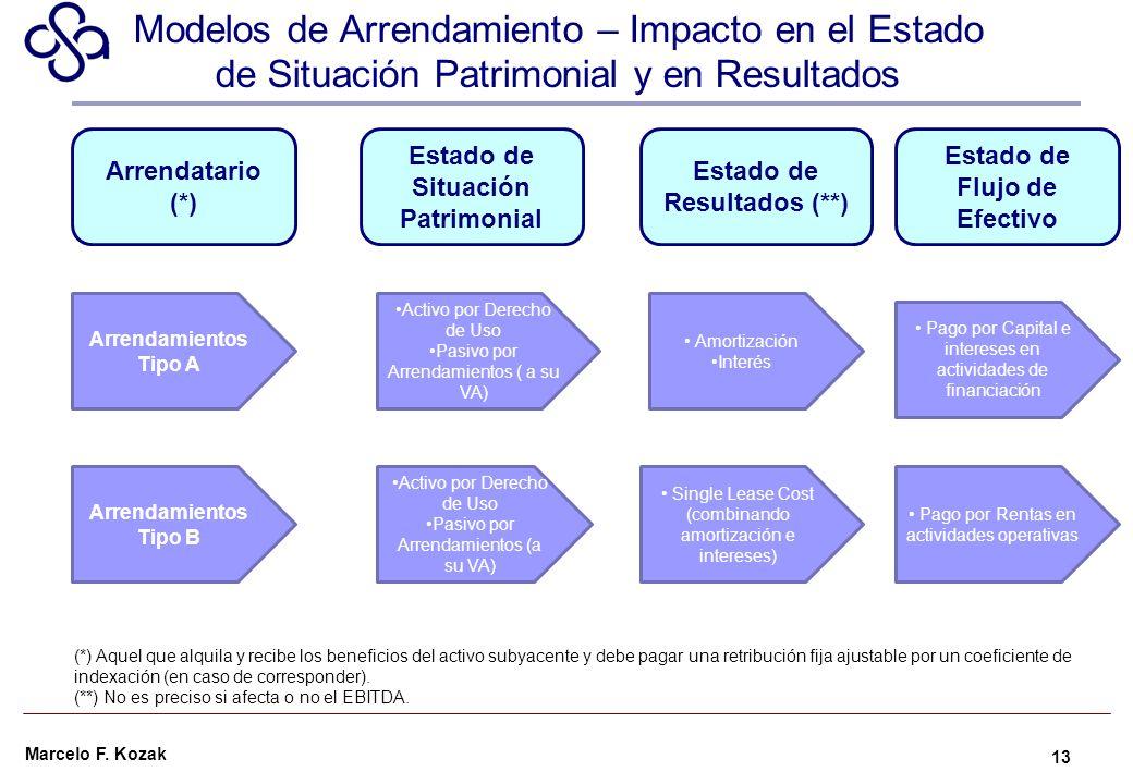 Marcelo F. Kozak Modelos de Arrendamiento – Impacto en el Estado de Situación Patrimonial y en Resultados 13 Arrendamientos Tipo B Activo por Derecho