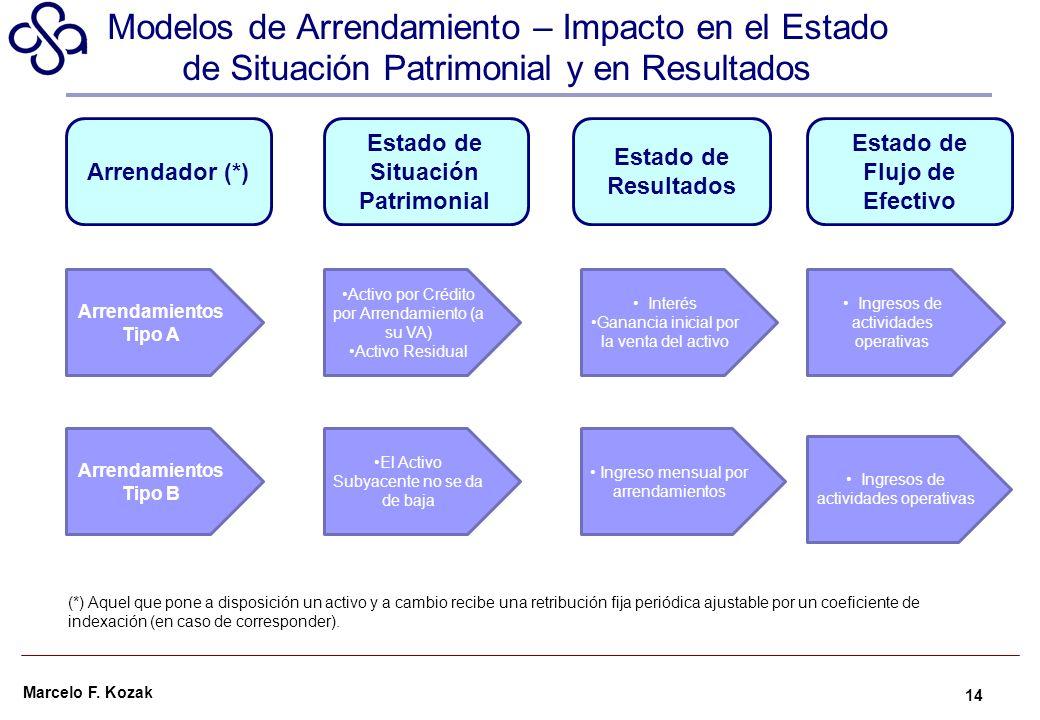 Marcelo F. Kozak Modelos de Arrendamiento – Impacto en el Estado de Situación Patrimonial y en Resultados 14 Arrendamientos Tipo B Activo por Crédito