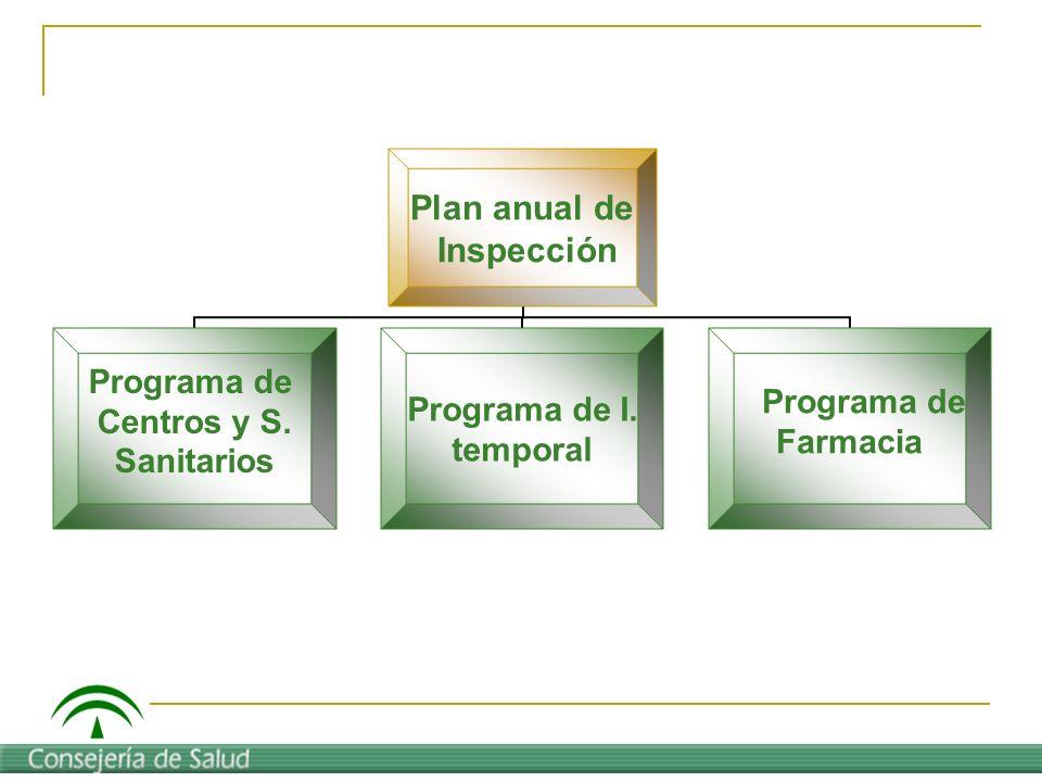 Plan anual de Inspección Programa de Centros y S. Sanitarios Programa de I. temporal Programa de Farmacia