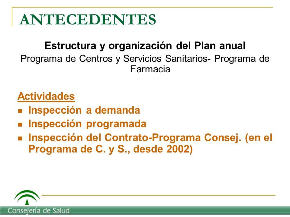 ANTECEDENTES Estructura y organización del Plan anual Programa de Centros y Servicios Sanitarios- Programa de Farmacia Actividades Inspección a demand