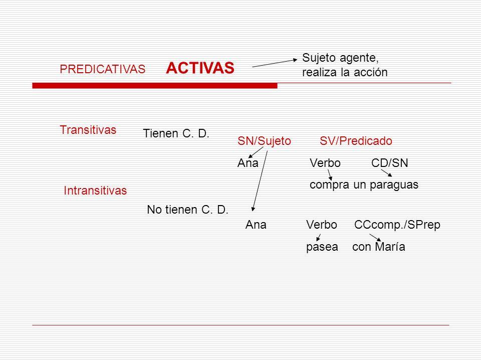 PREDICATIVAS ACTIVAS Sujeto agente, realiza la acción Transitivas Tienen C. D. SN/Sujeto Ana SV/Predicado Verbo CD/SN compra un paraguas Intransitivas