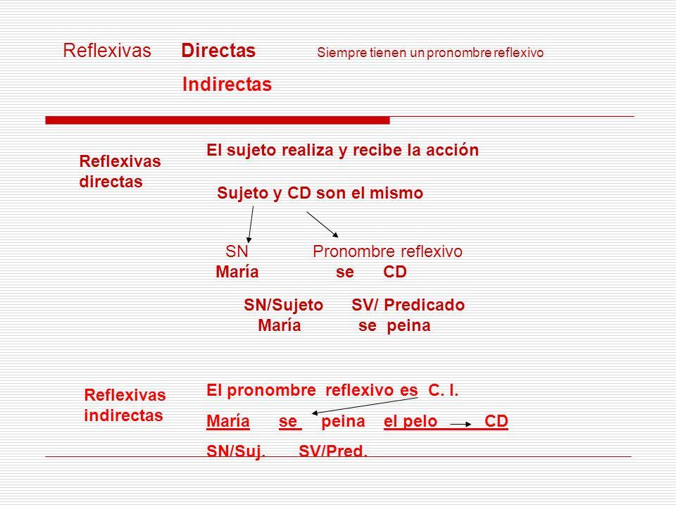 Reflexivas directas El sujeto realiza y recibe la acción Sujeto y CD son el mismo SN María Pronombre reflexivo se CD SN/Sujeto SV/ Predicado María se
