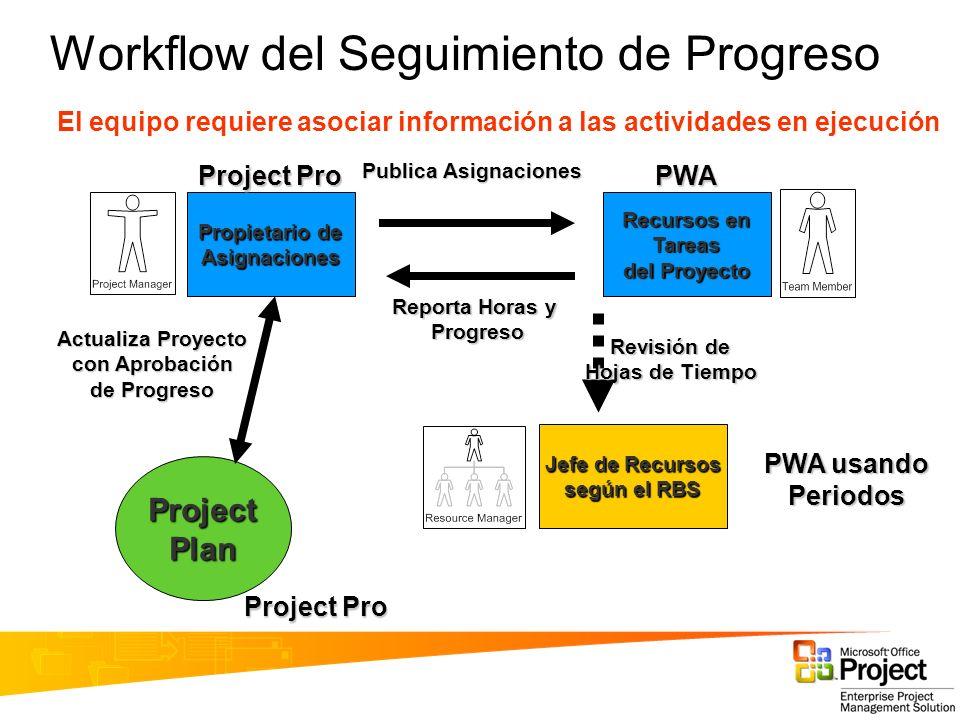 Propietario de Asignaciones Jefe de Recursos según el RBS Recursos en Tareas del Proyecto ProjectPlan Publica Asignaciones Reporta Horas y Progreso Ac