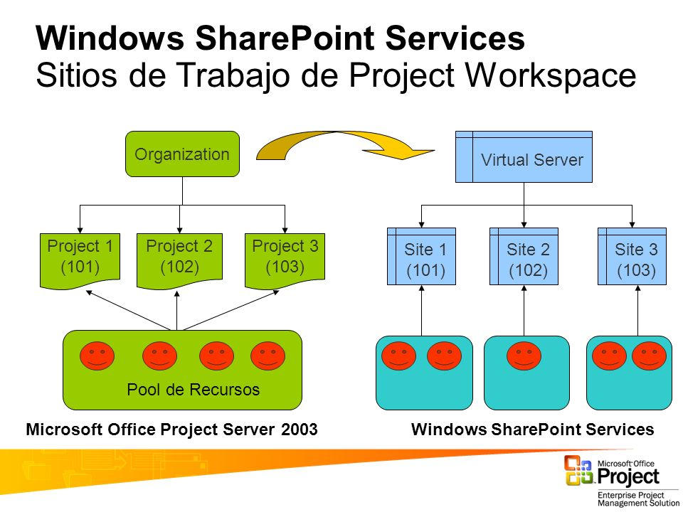 Windows SharePoint Services Sitios de Trabajo de Project Workspace Organization Project 1 (101) Project 2 (102) Project 3 (103) Virtual Server Pool de