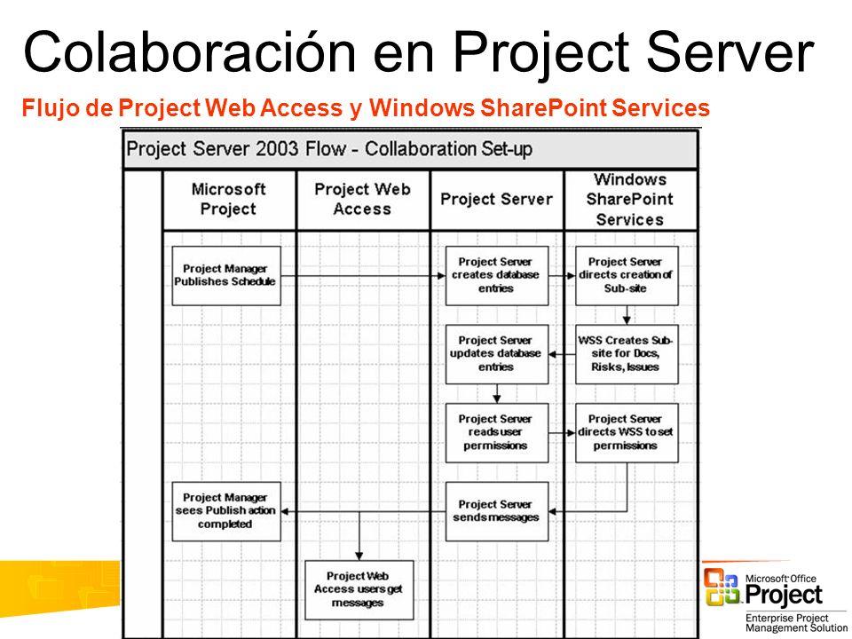 Colaboración en Project Server Flujo de Project Web Access y Windows SharePoint Services