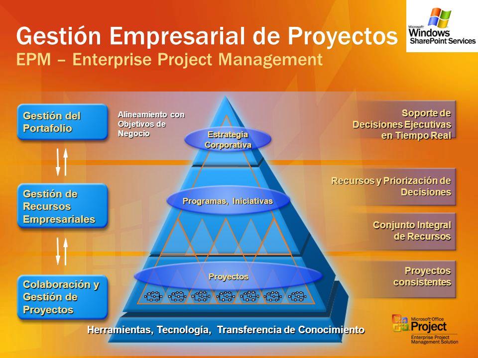 Herramientas, Tecnología, Transferencia de Conocimiento Soporte de Decisiones Ejecutivas en Tiempo Real Colaboración y Gestión de Proyectos Gestión de