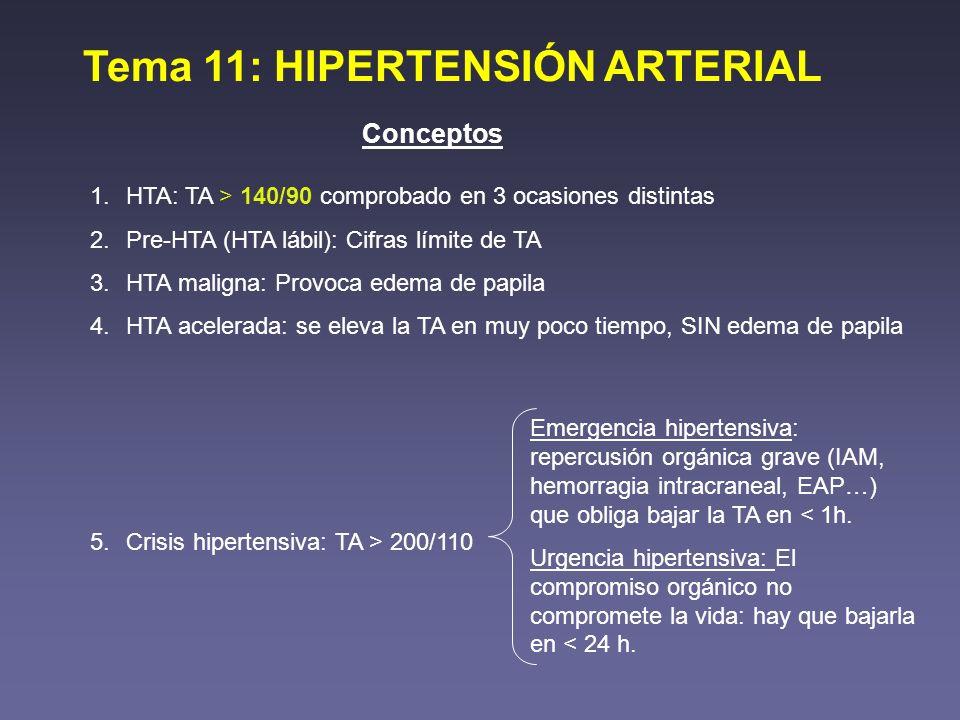 Tema 11: HIPERTENSIÓN ARTERIAL Conceptos 1.HTA: TA > 140/90 comprobado en 3 ocasiones distintas 2.Pre-HTA (HTA lábil): Cifras límite de TA 3.HTA malig