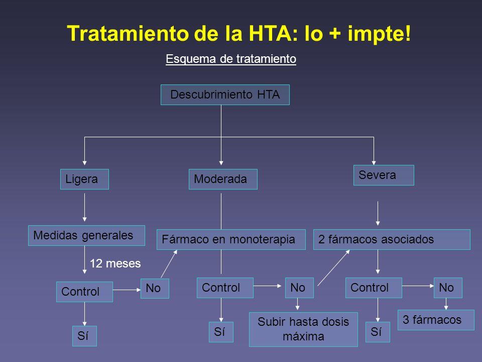 Tratamiento de la HTA: lo + impte! Esquema de tratamiento Descubrimiento HTA Ligera Medidas generales 12 meses Control Sí No Moderada Fármaco en monot