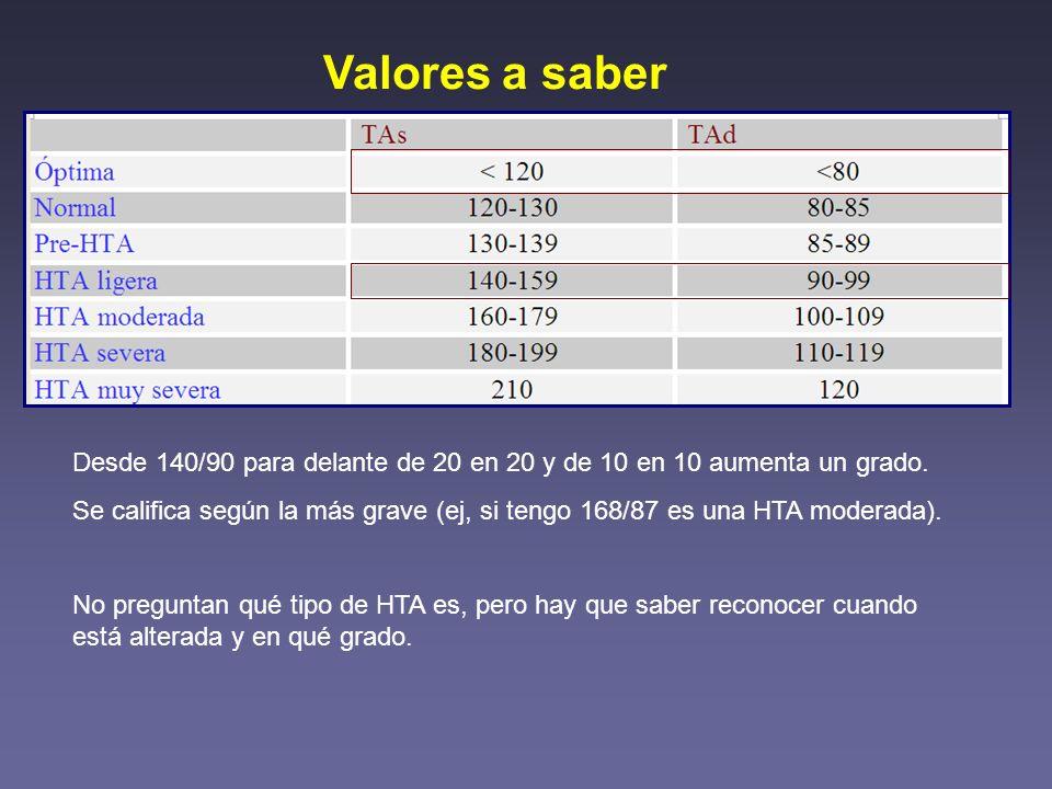 Enfermedades de la aorta Es el tema más rentable de la Cirugía Cardíaca Todos los años cae una pregunta mínimo.
