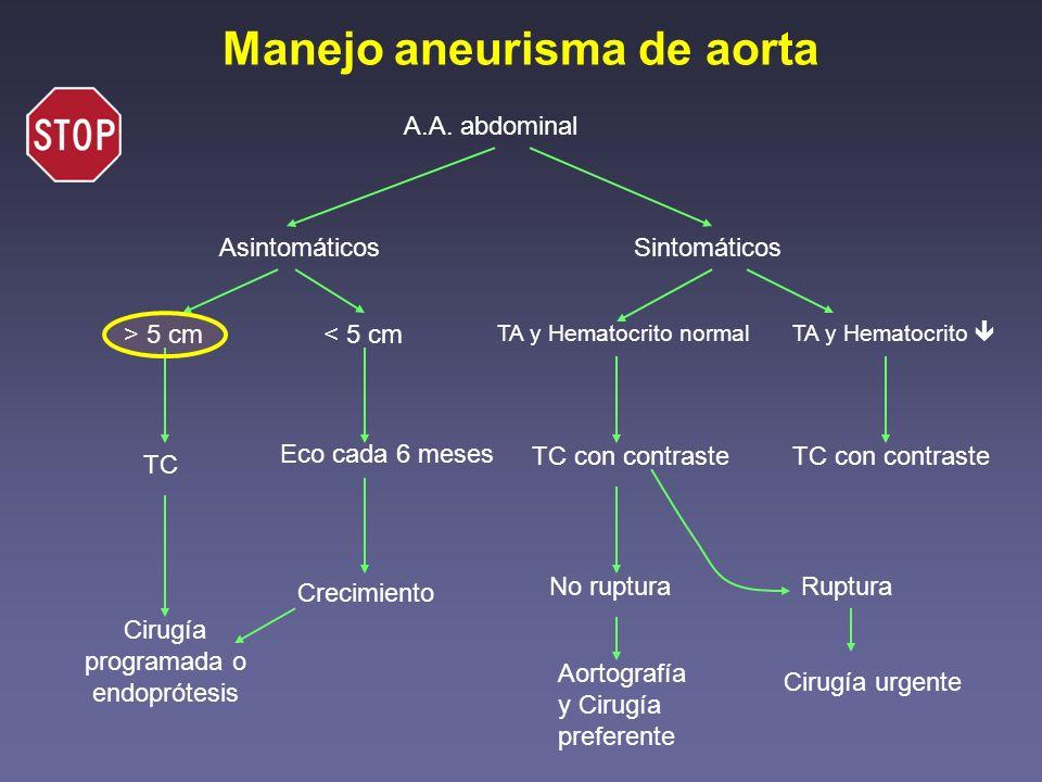 Manejo aneurisma de aorta A.A. abdominal AsintomáticosSintomáticos > 5 cm< 5 cm TC Cirugía programada o endoprótesis Eco cada 6 meses Crecimiento TA y