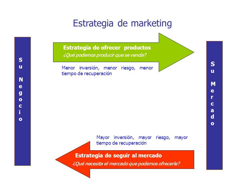 Estrategia de marketing Estrategia de ofrecer productos ¿Qué podemos producir que se venda? Menor inversión, menor riesgo, menor tiempo de recuperació