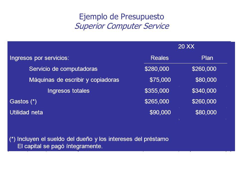 Ejemplo de Presupuesto Superior Computer Service Ingresos por servicios:RealesPlan Servicio de computadoras$280,000$260,000 Máquinas de escribir y cop