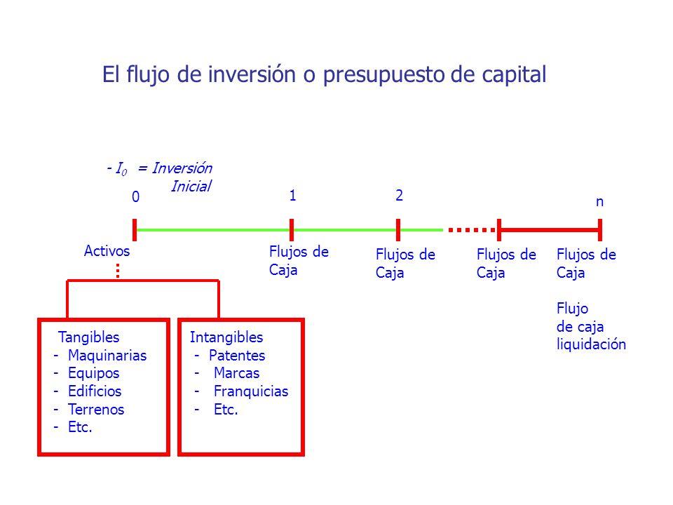 - I 0 = Inversión Inicial 0 12 n Activos Tangibles - Maquinarias - Equipos - Edificios - Terrenos - Etc. Intangibles - Patentes - Marcas - Franquicias