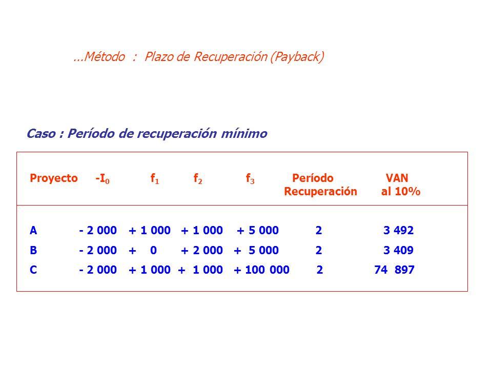 Proyecto -I 0 f 1 f 2 f 3 Período VAN Recuperación al 10% A- 2 000+ 1 000 + 1 000 + 5 000 2 3 492 B- 2 000+ 0 + 2 000 + 5 000 2 3 409 C- 2 000+ 1 000+