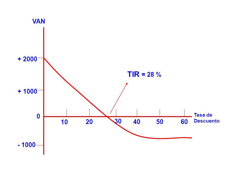 0 - 1000 + 1000 + 2000 10 20 30 405060 TIR = 28 % VAN Tasa de Descuento