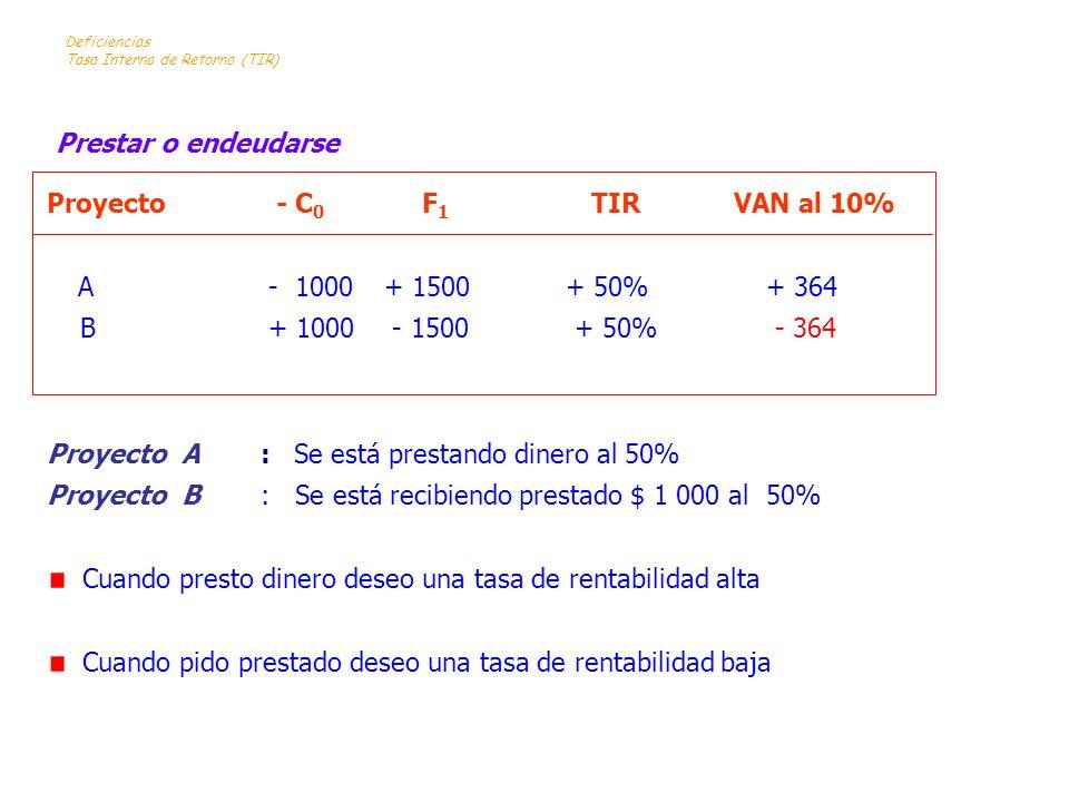 Proyecto - C 0 F 1 TIR VAN al 10% A - 1000 + 1500 + 50% + 364 B + 1000 - 1500 + 50% - 364 Proyecto A: Se está prestando dinero al 50% Proyecto B: Se e