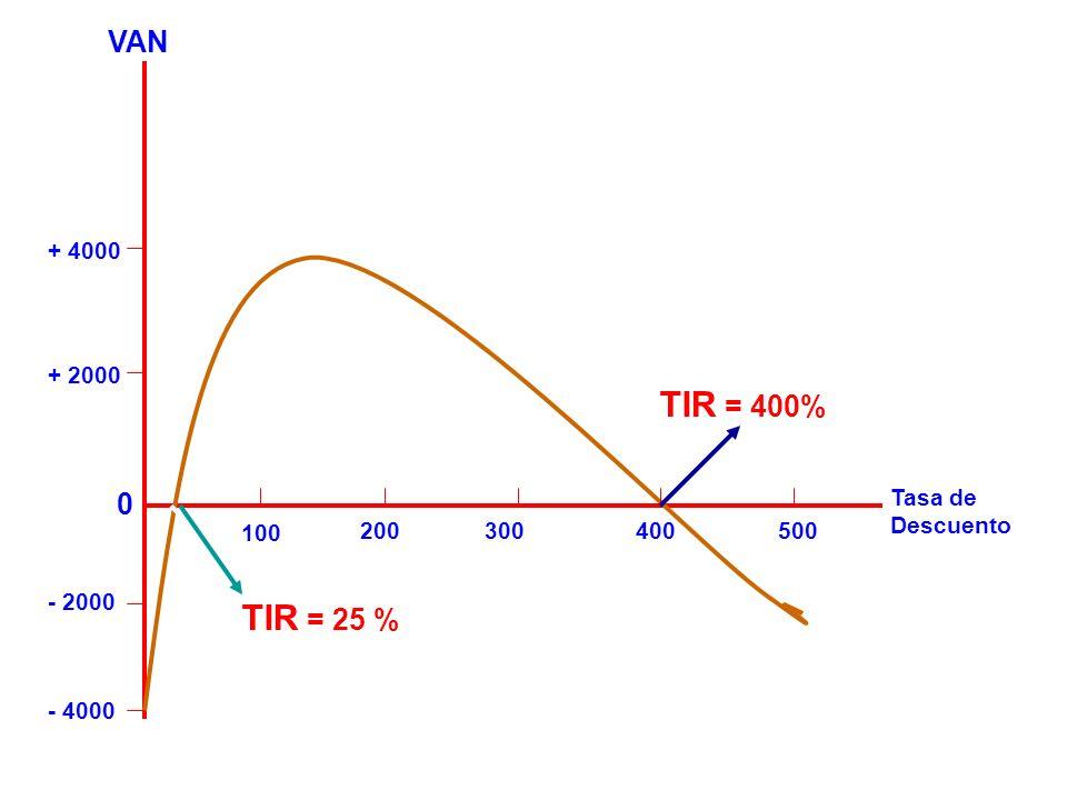 - 4000 100 200300400500 Tasa de Descuento + 2000 + 4000 - 2000 0 VAN TIR = 400% TIR = 25 %