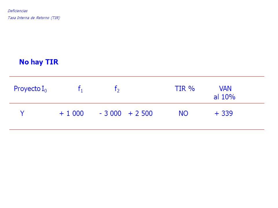 ProyectoI 0 f 1 f 2 TIR % VAN al 10% Y + 1 000 - 3 000 + 2 500 NO + 339 Deficiencias Tasa Interna de Retorno (TIR) No hay TIR