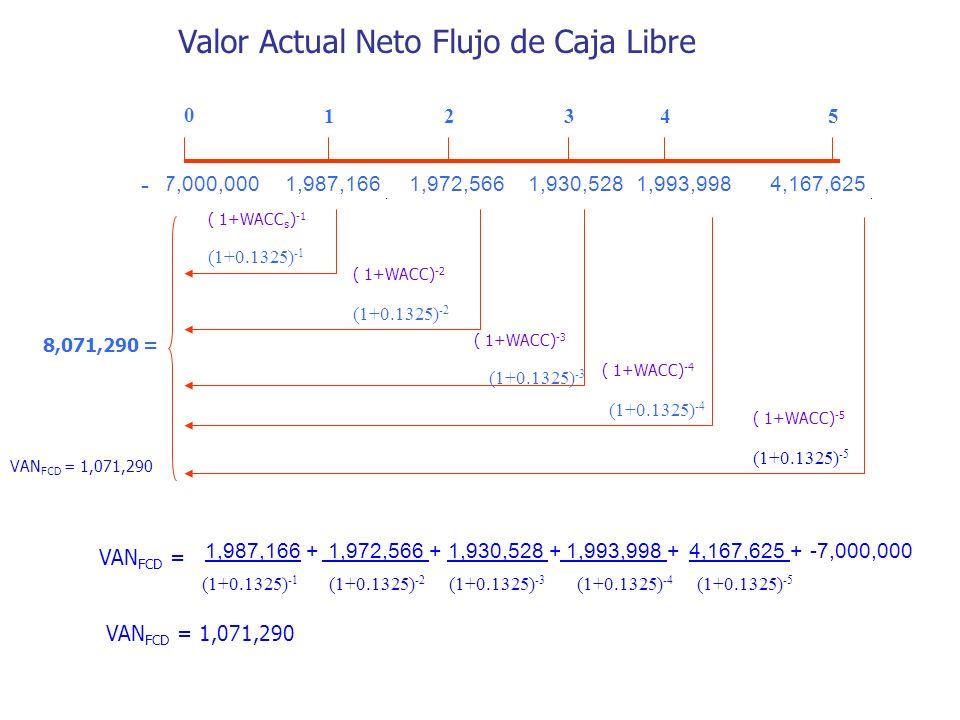 (7,000,000 - 1,987,166 1,972,5661,930,5281,993,9984,167,625 0 12345 ( 1+WACC s ) -1 (1+0.1325) -1 ( 1+WACC) -2 (1+0.1325) -2 ( 1+WACC) -3 (1+0.1325) -