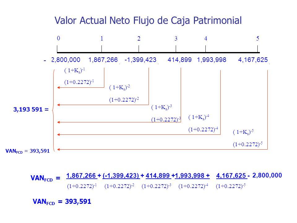 (2,800,000 - 1,867,266-1,399,423414,8991,993,9984,167,625 0 12345 ( 1+K s ) -1 (1+0.2272) -1 ( 1+K s ) -2 (1+0.2272) -2 ( 1+K s ) -3 (1+0.2272) -3 ( 1