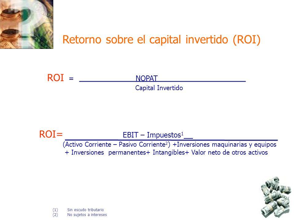 ROI = NOPAT Capital Invertido Retorno sobre el capital invertido (ROI) ROI= EBIT – Impuestos 1 (Activo Corriente – Pasivo Corriente 2 ) +Inversiones m