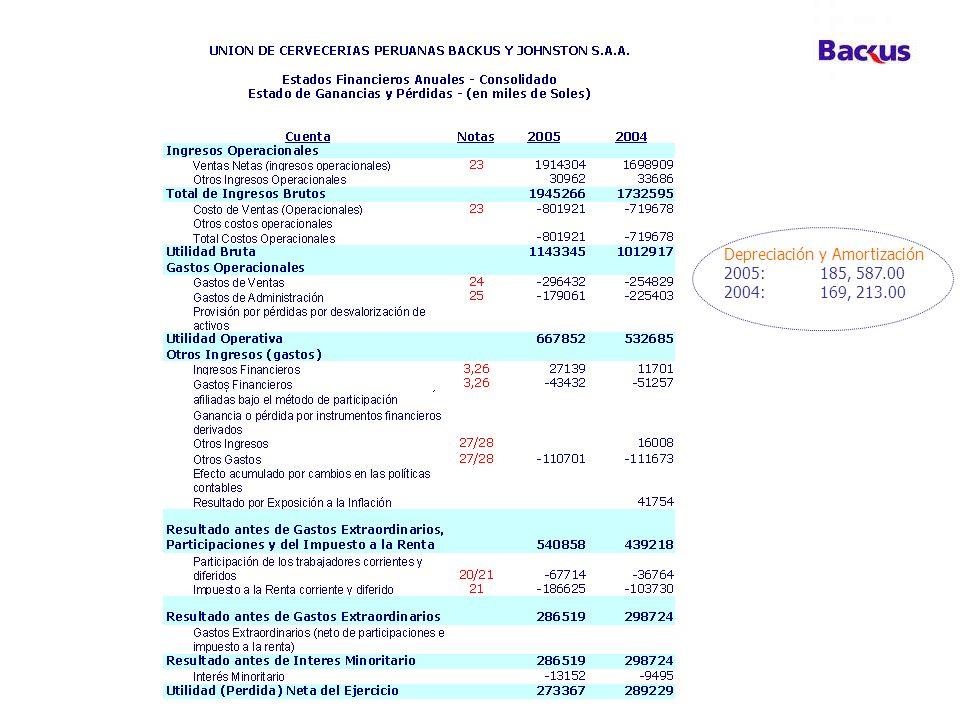 Depreciación y Amortización 2005:185, 587.00 2004:169, 213.00