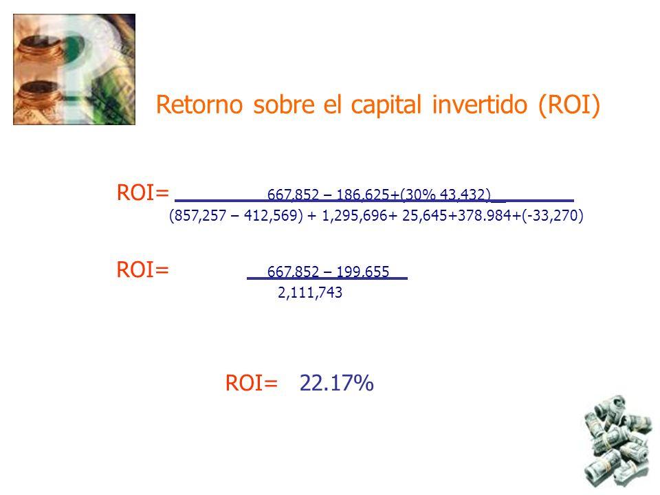 Retorno sobre el capital invertido (ROI) ROI= 667,852 – 186,625+(30% 43,432) (857,257 – 412,569) + 1,295,696+ 25,645+378.984+(-33,270) ROI= 22.17% ROI