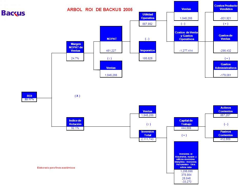 ARBOL ROI DE BACKUS 2005 Ventas Costos Productos Vendidos Utilidad Operativa 1,945,266-801,921 667,852 ( - ) ( + ) NOPAT ( - ) Costos de Ventas y Gast