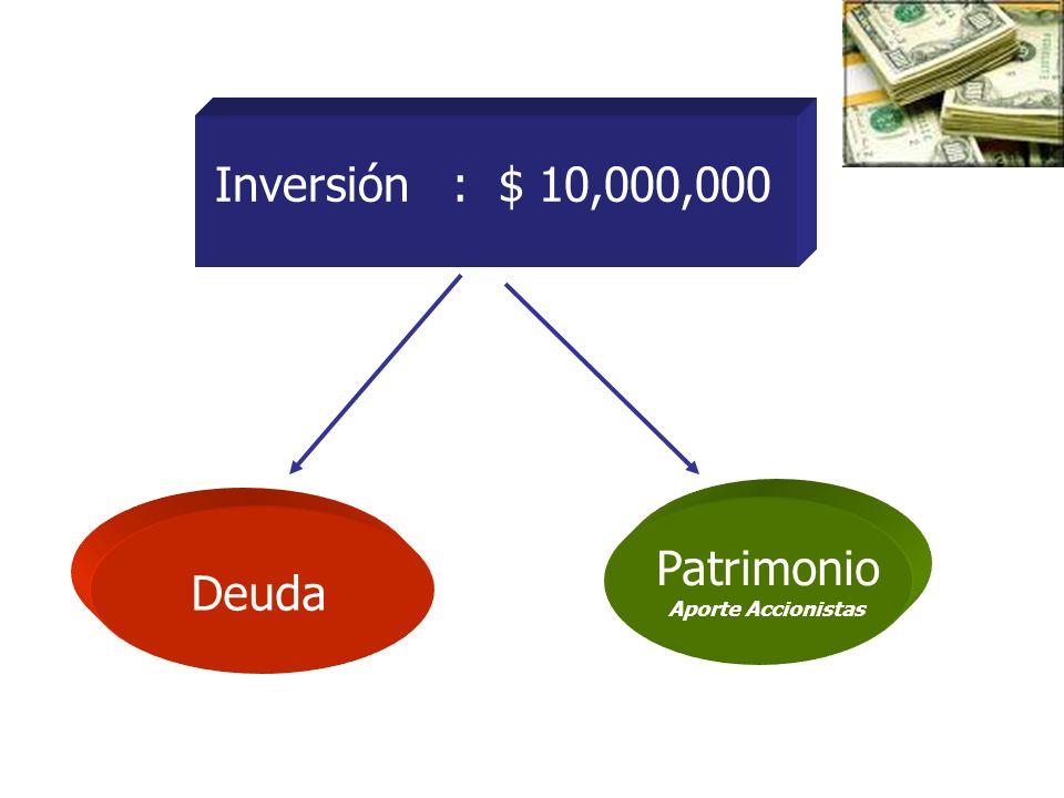 Inversión : $ 10,000,000 Deuda Patrimonio Aporte Accionistas