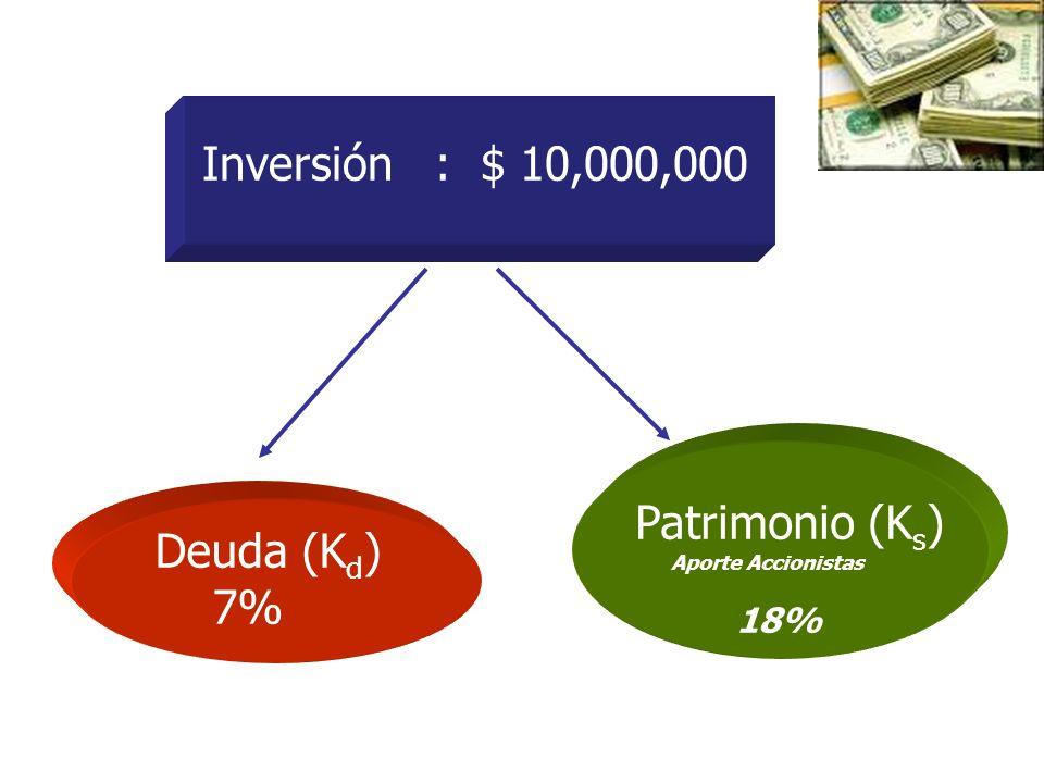 Inversión : $ 10,000,000 Deuda (K d ) 7% Patrimonio (K s ) Aporte Accionistas 18%