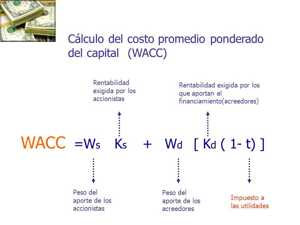 WACC =W s K s + W d [ K d ( 1- t) ] Peso del aporte de los accionistas Rentabilidad exigida por los accionistas Peso del aporte de los acreedores Rent