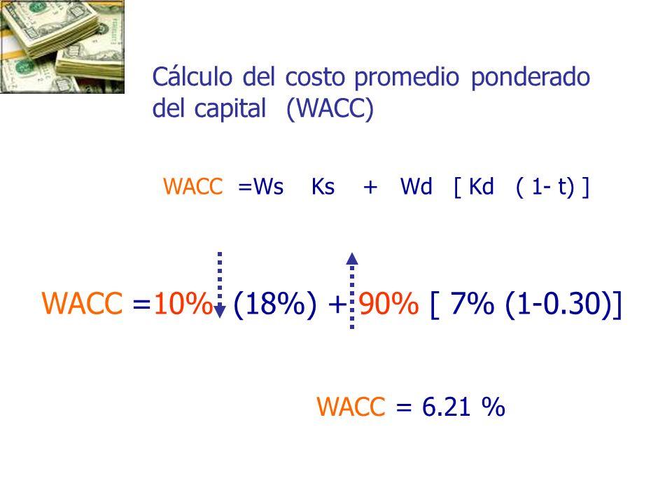 WACC =10% (18%) + 90% [ 7% (1-0.30)] Cálculo del costo promedio ponderado del capital (WACC) WACC =Ws Ks + Wd [ Kd ( 1- t) ] WACC = 6.21 %