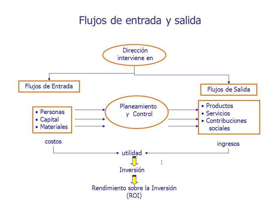 Flujos de entrada y salida Flujos de Entrada Personas Capital Materiales Flujos de Salida Productos Servicios Contribuciones sociales Planeamiento y C