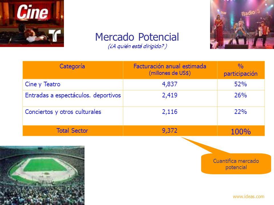 Mercado Potencial (¿A quién está dirigido? ) 100% 9,372Total Sector 22%2,116Conciertos y otros culturales 26%2,419Entradas a espectáculos. deportivos