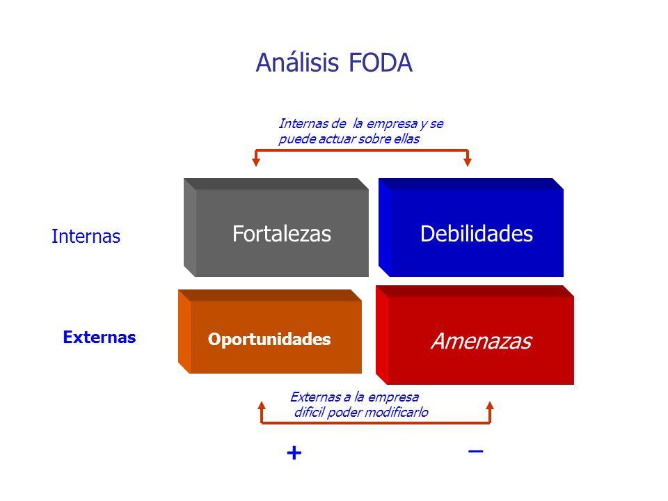 Internas Externas + _ Debilidades Amenazas Fortalezas Oportunidades Internas de la empresa y se puede actuar sobre ellas Externas a la empresa dificil