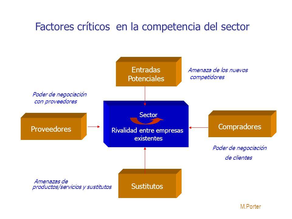 Entradas Potenciales Sector Rivalidad entre empresas existentes Compradores Proveedores Sustitutos Poder de negociación con proveedores Amenaza de los