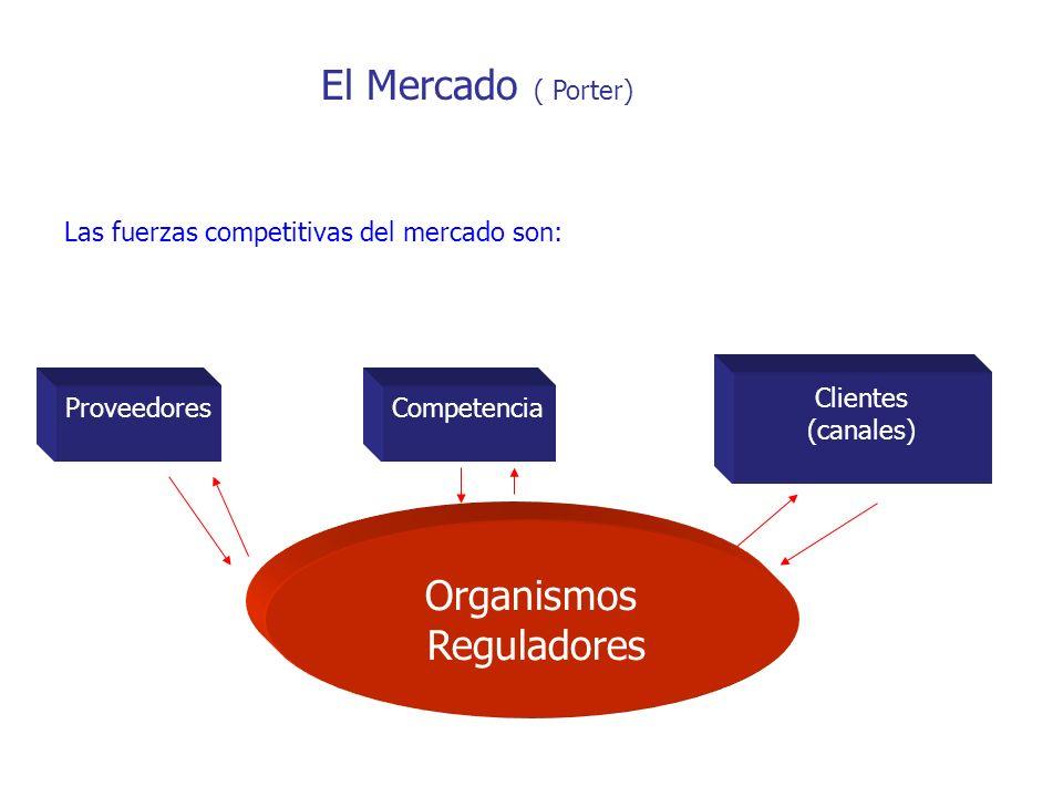 Las fuerzas competitivas del mercado son: ProveedoresCompetencia Clientes (canales) Organismos Reguladores El Mercado ( Porter)