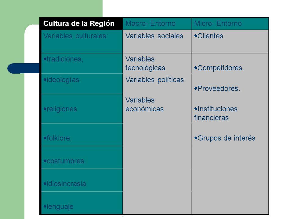 Cultura de la RegiónMacro- EntornoMicro- Entorno Variables culturales:Variables sociales Clientes tradiciones, Variables tecnológicas Competidores. id