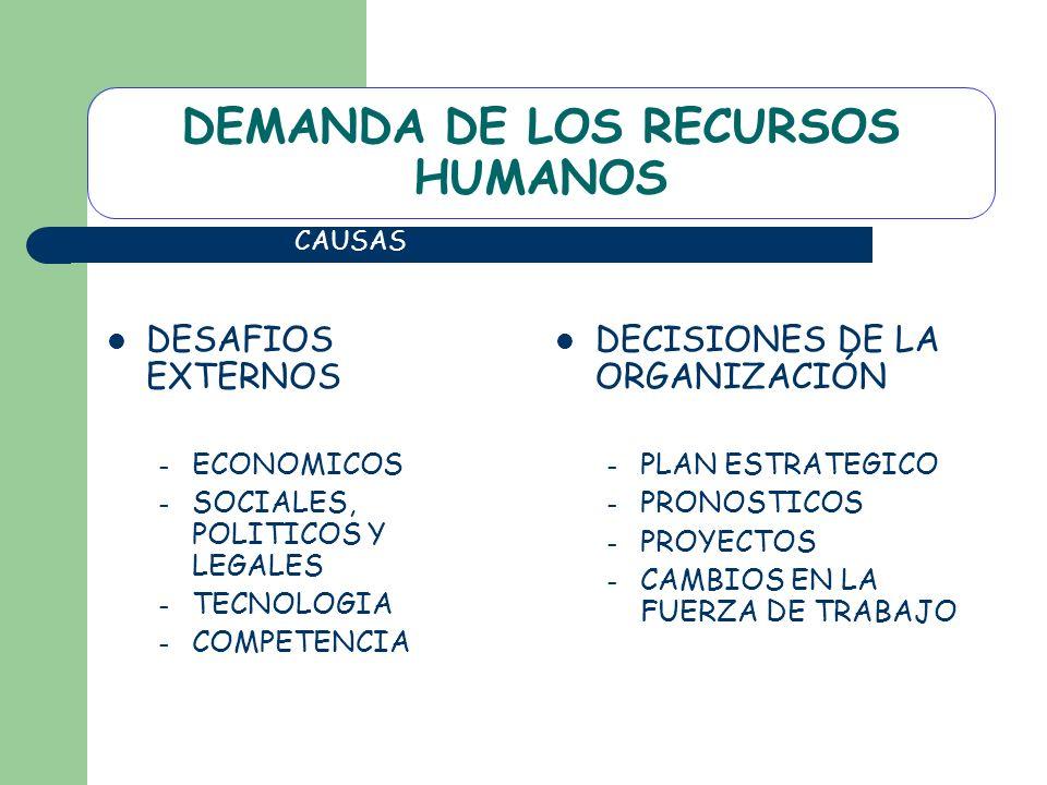 DEMANDA DE LOS RECURSOS HUMANOS DESAFIOS EXTERNOS – ECONOMICOS – SOCIALES, POLITICOS Y LEGALES – TECNOLOGIA – COMPETENCIA DECISIONES DE LA ORGANIZACIÓ
