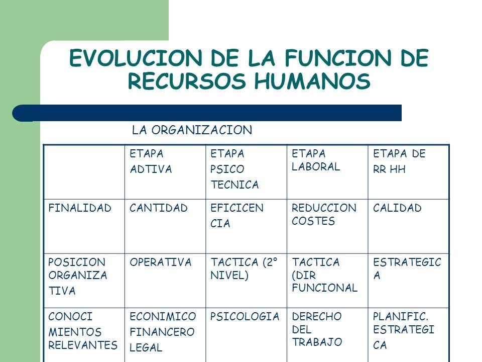 EVOLUCION DE LA FUNCION DE RECURSOS HUMANOS ETAPA ADTIVA ETAPA PSICO TECNICA ETAPA LABORAL ETAPA DE RR HH FINALIDADCANTIDADEFICICEN CIA REDUCCION COST