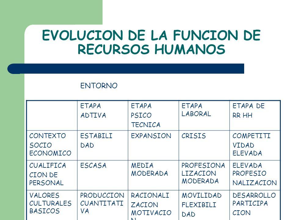 EVOLUCION DE LA FUNCION DE RECURSOS HUMANOS ETAPA ADTIVA ETAPA PSICO TECNICA ETAPA LABORAL ETAPA DE RR HH CONTEXTO SOCIO ECONOMICO ESTABILI DAD EXPANS