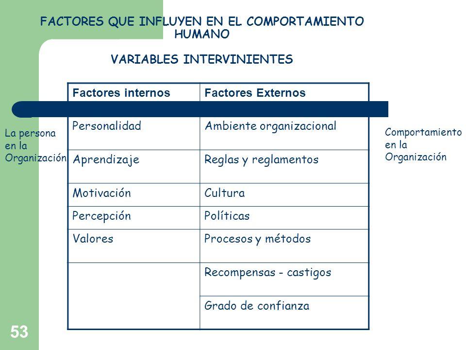 53 FACTORES QUE INFLUYEN EN EL COMPORTAMIENTO HUMANO VARIABLES INTERVINIENTES Factores internosFactores Externos PersonalidadAmbiente organizacional A