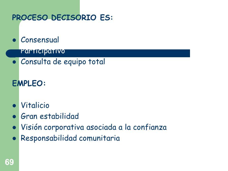69 PROCESO DECISORIO ES: Consensual Participativo Consulta de equipo total EMPLEO: Vitalicio Gran estabilidad Visión corporativa asociada a la confian