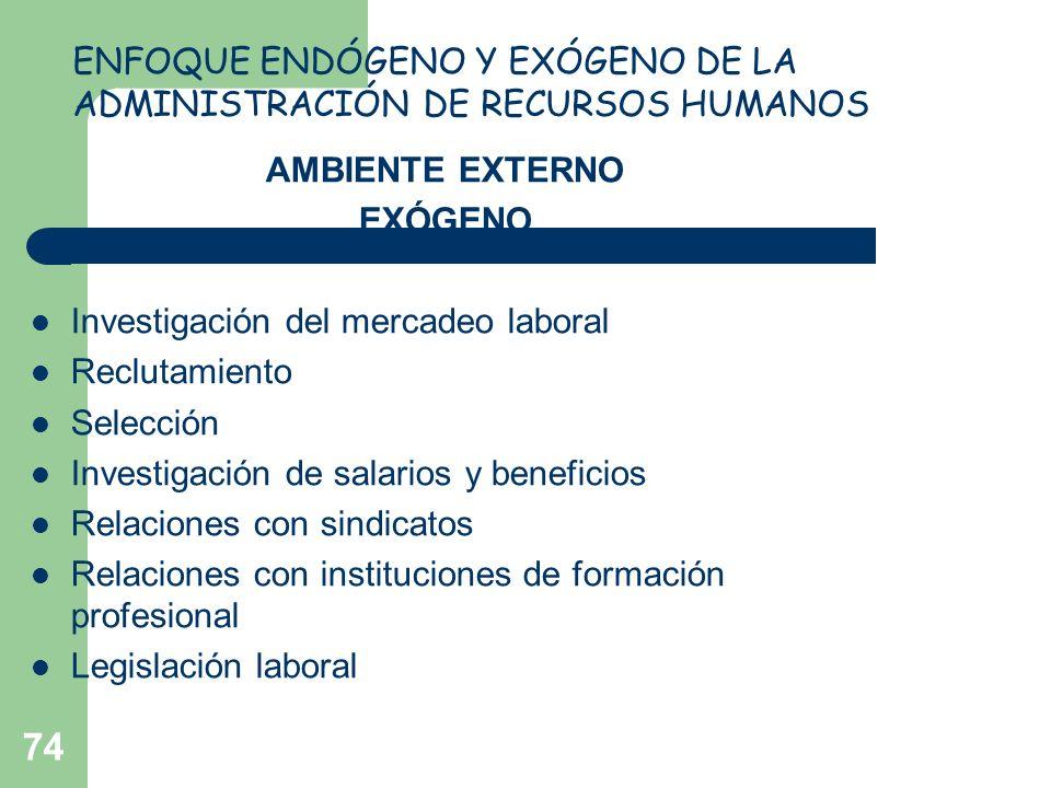 74 AMBIENTE EXTERNO EXÓGENO Investigación del mercadeo laboral Reclutamiento Selección Investigación de salarios y beneficios Relaciones con sindicato