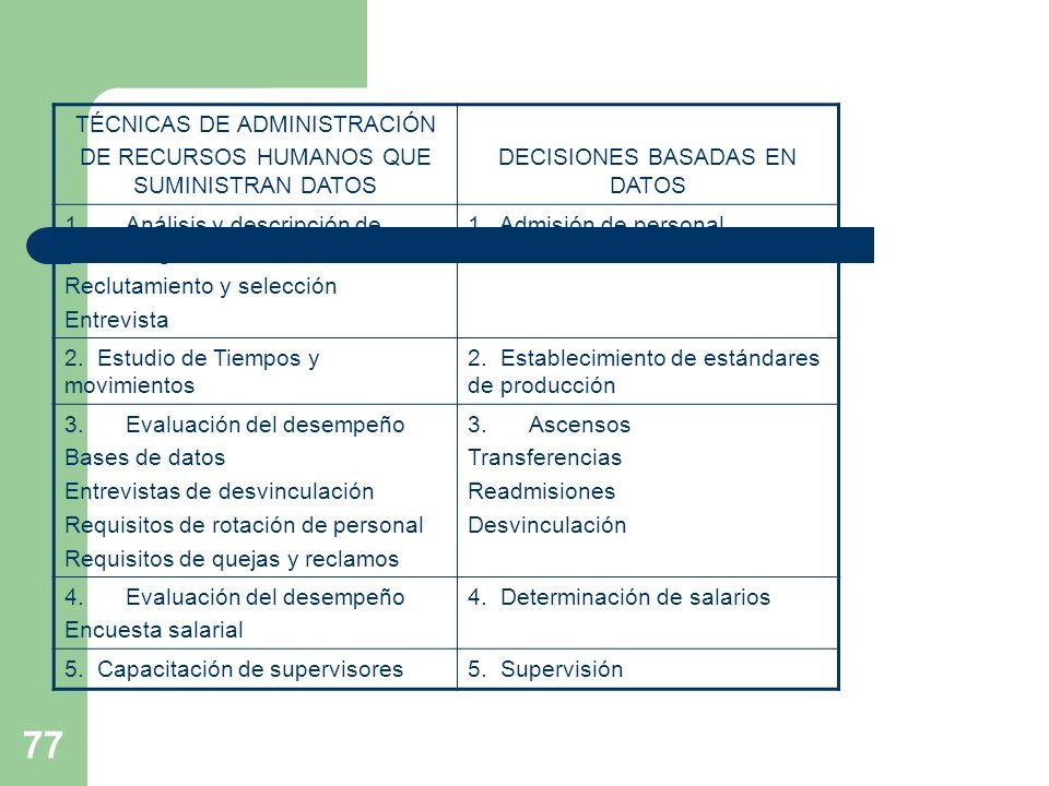 77 TÉCNICAS DE ADMINISTRACIÓN DE RECURSOS HUMANOS QUE SUMINISTRAN DATOS DECISIONES BASADAS EN DATOS 1.Análisis y descripción de cargos Reclutamiento y