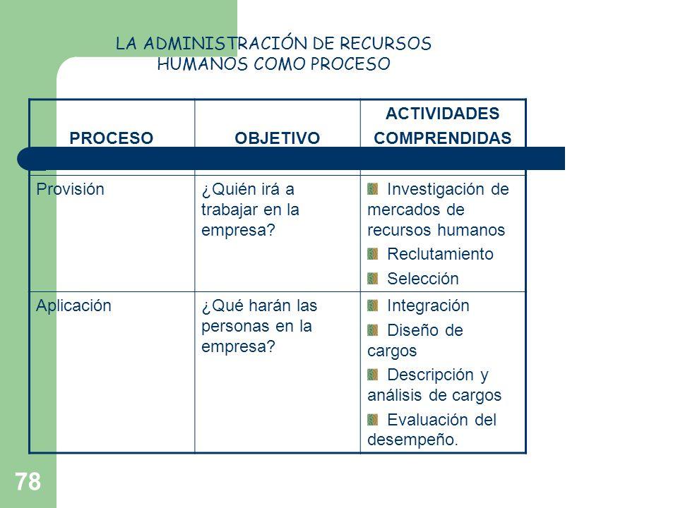 78 PROCESOOBJETIVO ACTIVIDADES COMPRENDIDAS Provisión¿Quién irá a trabajar en la empresa? Investigación de mercados de recursos humanos Reclutamiento