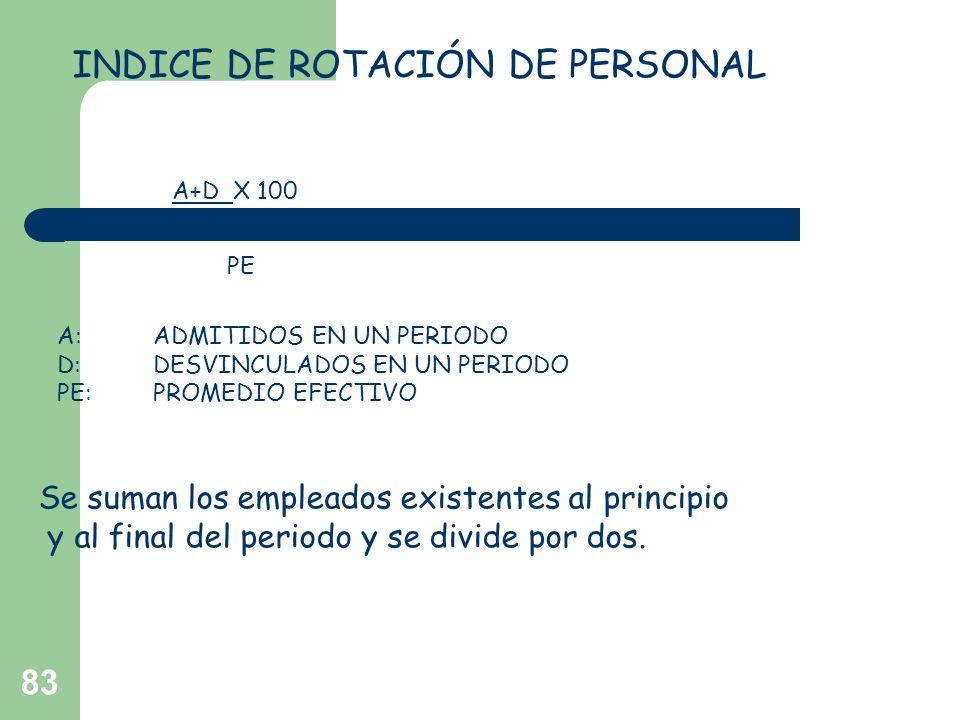 83 INDICE DE ROTACIÓN DE PERSONAL IRP A+D X 100 2 PE A:ADMITIDOS EN UN PERIODO D:DESVINCULADOS EN UN PERIODO PE:PROMEDIO EFECTIVO Se suman los emplead